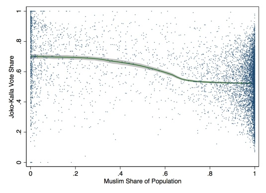 Main Muslim Graph